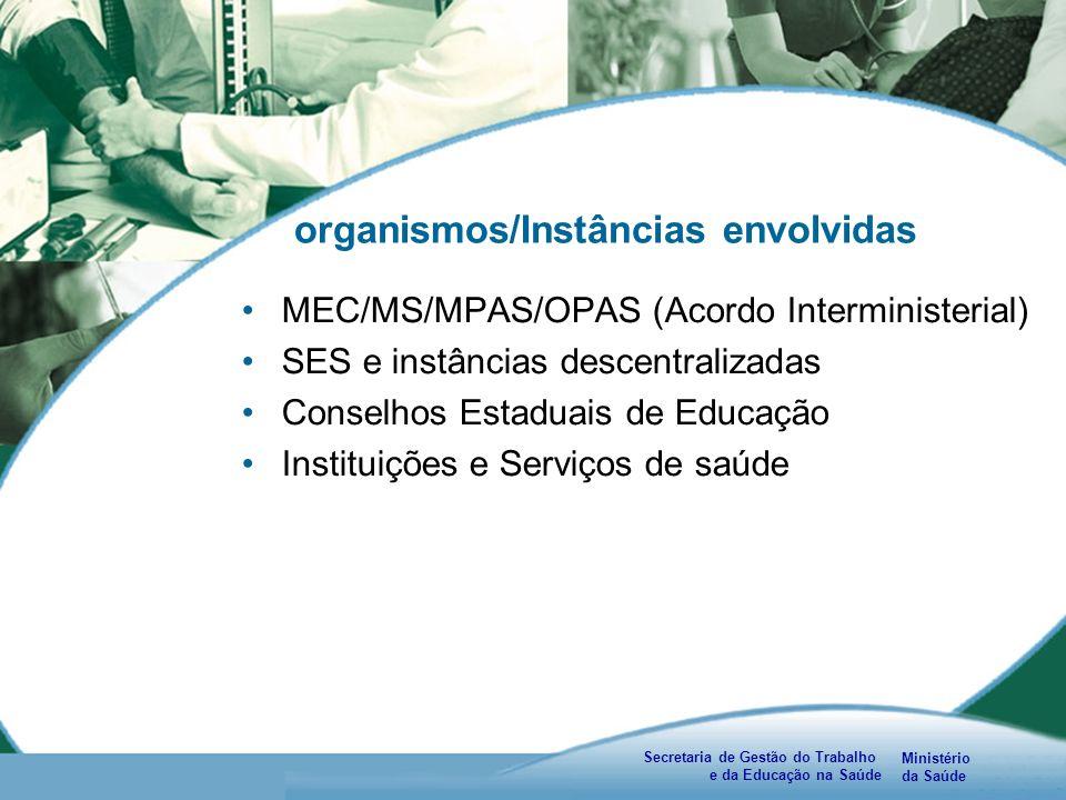 Ministério da Saúde Secretaria de Gestão do Trabalho e da Educação na Saúde organismos/Instâncias envolvidas MEC/MS/MPAS/OPAS (Acordo Interministerial) SES e instâncias descentralizadas Conselhos Estaduais de Educação Instituições e Serviços de saúde