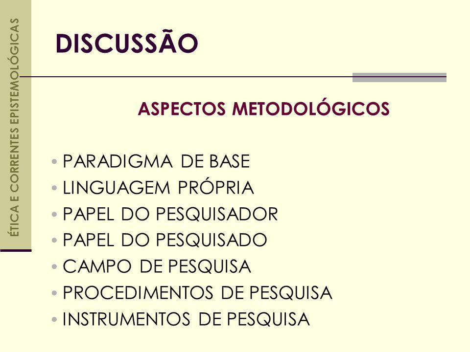 ASPECTOS METODOLÓGICOS PARADIGMA DE BASE LINGUAGEM PRÓPRIA PAPEL DO PESQUISADOR PAPEL DO PESQUISADO CAMPO DE PESQUISA PROCEDIMENTOS DE PESQUISA INSTRUMENTOS DE PESQUISA DISCUSSÃO ÉTICA E CORRENTES EPISTEMOLÓGICAS