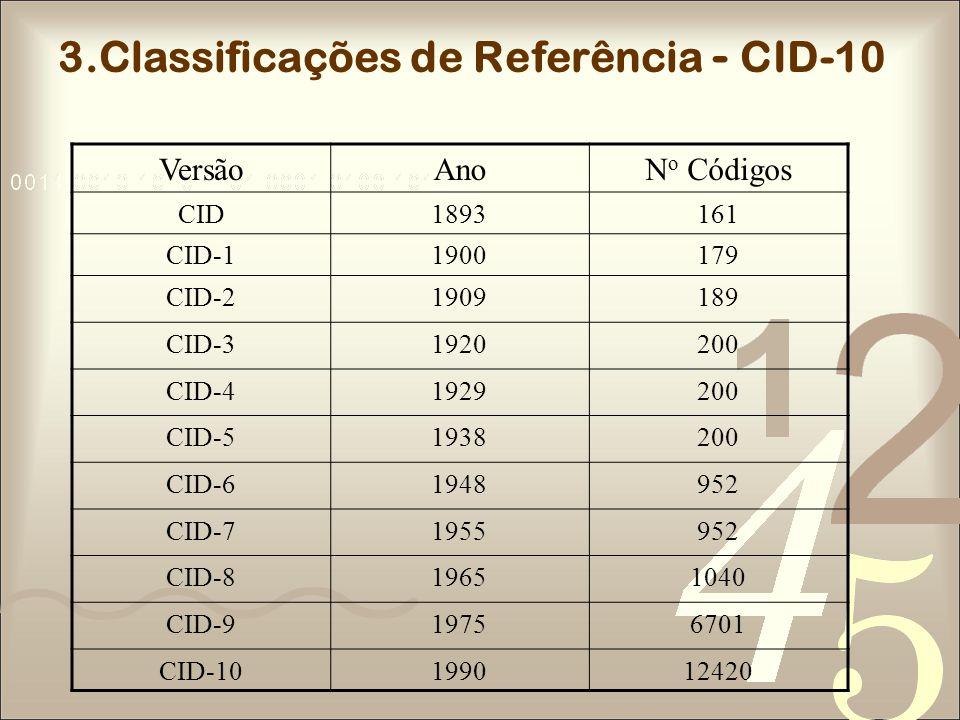 3.Classificações de Referência - CID-10 VersãoAnoN o Códigos CID1893161 CID-11900179 CID-21909189 CID-31920200 CID-41929200 CID-51938200 CID-61948952