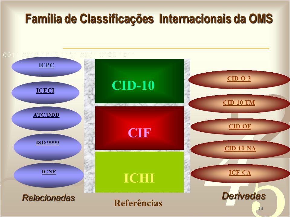 24 Referências Família de Classificações Internacionais da OMS Família de Classificações Internacionais da OMS ICECI ATC/DDD CID-10 CIF ISO 9999 CID-O