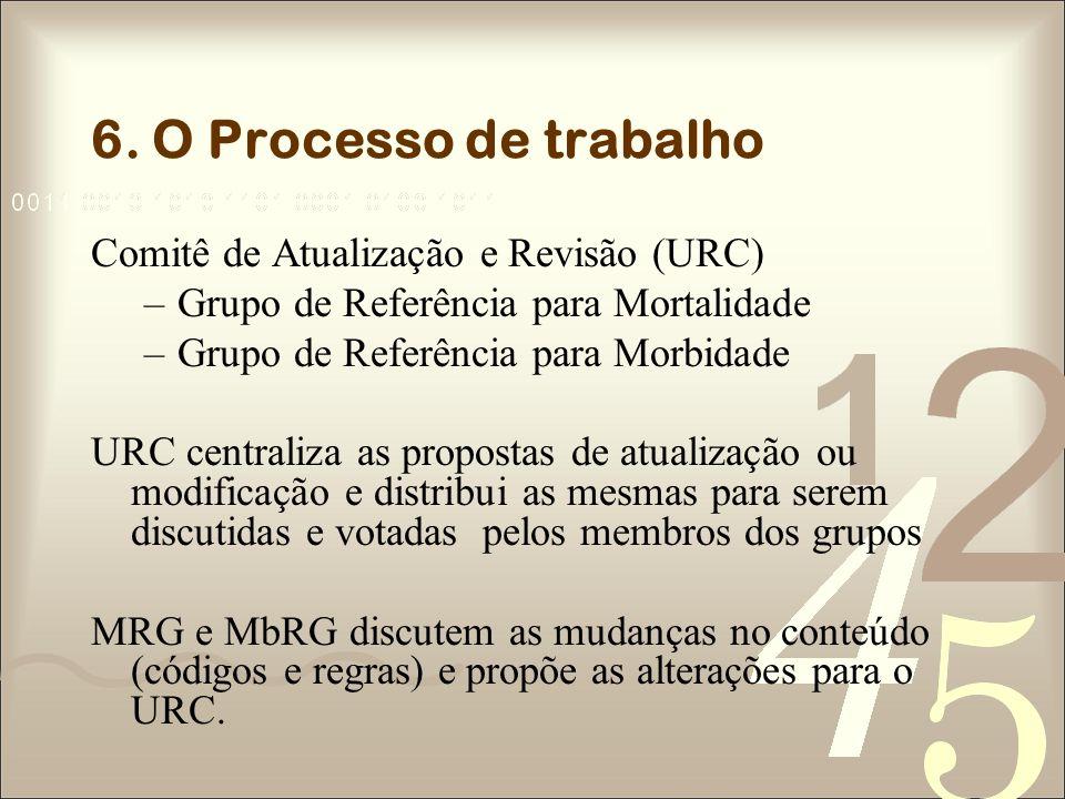 6. O Processo de trabalho Comitê de Atualização e Revisão (URC) –Grupo de Referência para Mortalidade –Grupo de Referência para Morbidade URC centrali