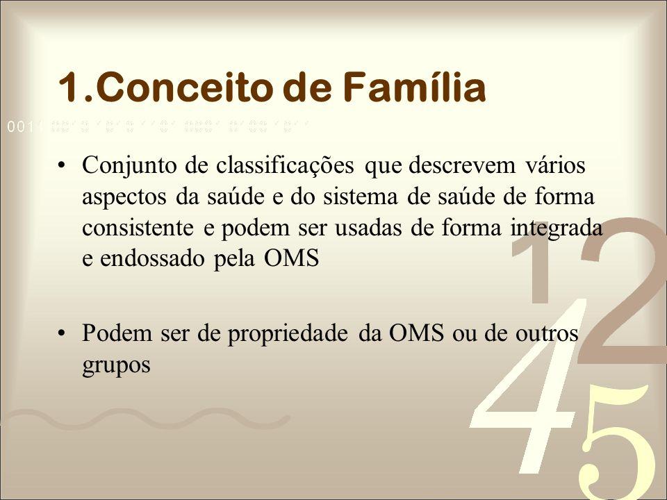 1.Conceito de Família Conjunto de classificações que descrevem vários aspectos da saúde e do sistema de saúde de forma consistente e podem ser usadas