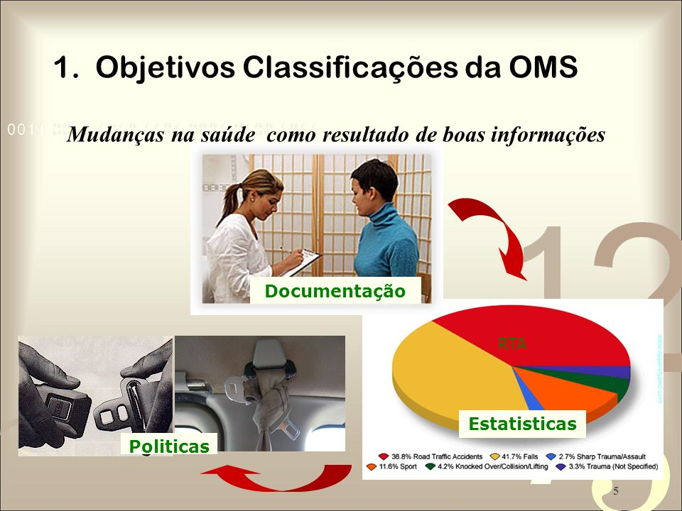 5 Politicas Mudanças na saúde como resultado de boas informações Estatisticas RTA Documentação 1. Objetivos Classificações da OMS
