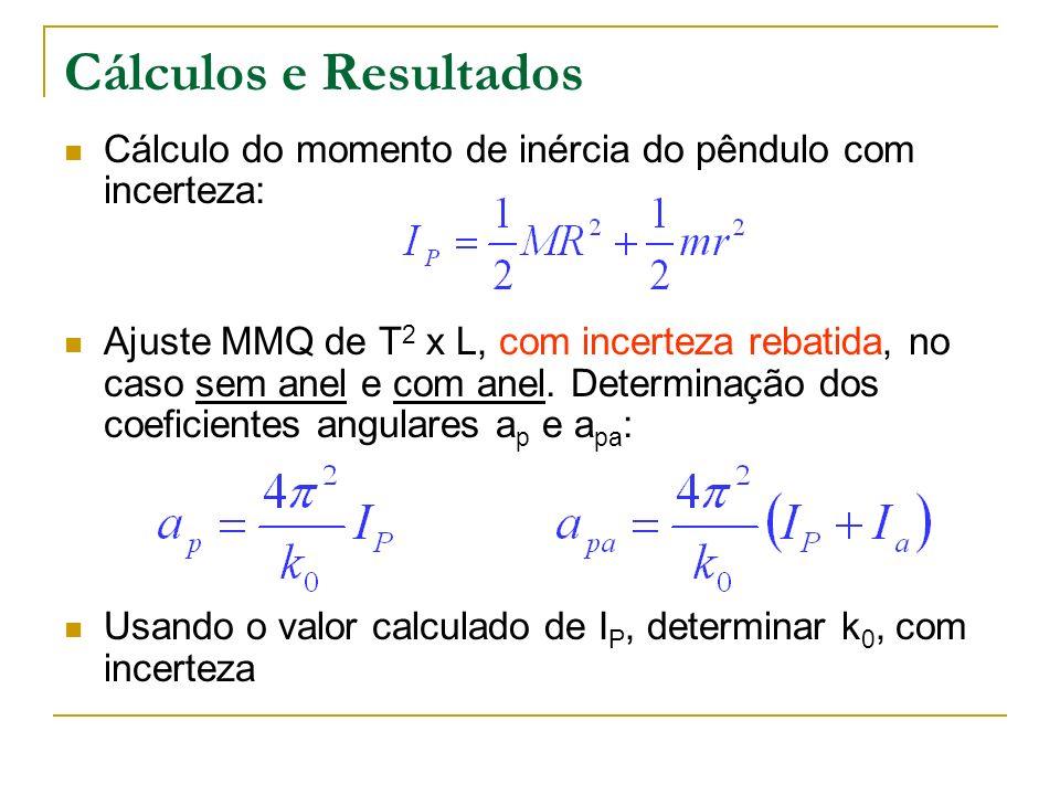 Cálculos e Resultados Cálculo do momento de inércia do pêndulo com incerteza: Ajuste MMQ de T 2 x L, com incerteza rebatida, no caso sem anel e com an