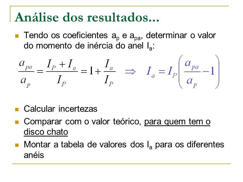 Análise dos resultados... Tendo os coeficientes a p e a pa, determinar o valor do momento de inércia do anel I a : Calcular incertezas Comparar com o