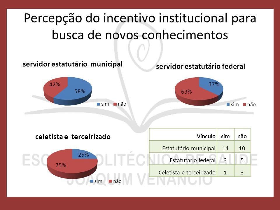 Percepção do incentivo institucional para busca de novos conhecimentos Vínculosimnão Estatutário municipal1410 Estatutário federal35 Celetista e terceirizado13