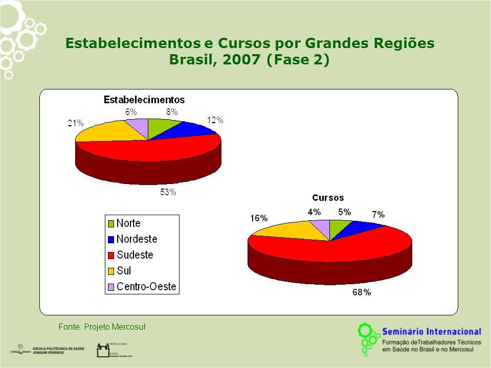 Estabelecimentos segundo Dependência Administrativa por Grandes Regiões.
