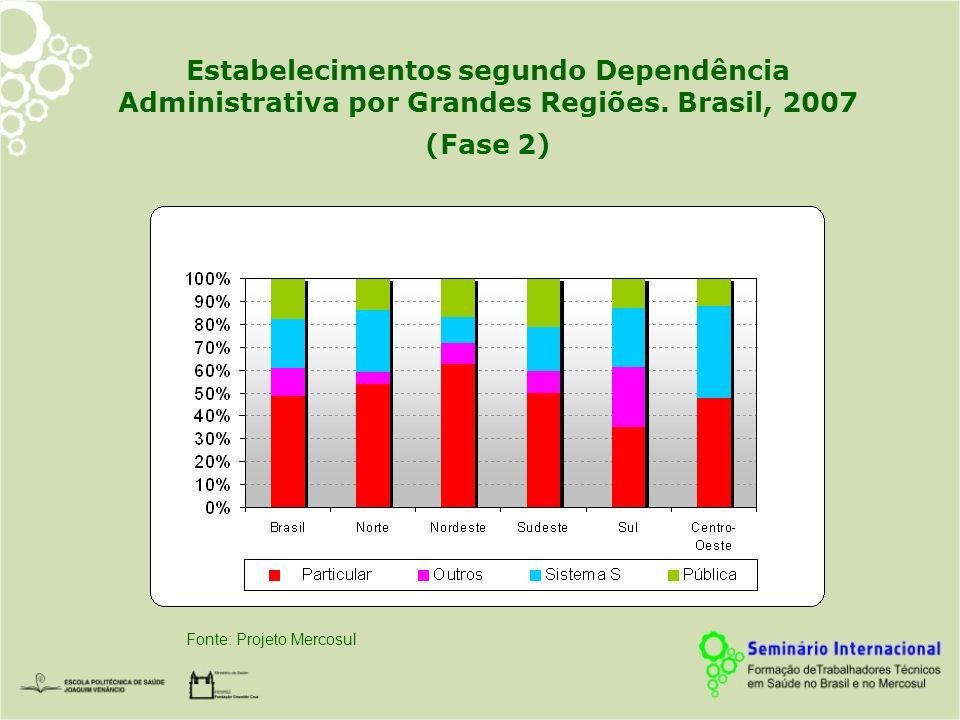 Estabelecimentos segundo Dependência Administrativa por Grandes Regiões. Brasil, 2007 (Fase 2) Fonte: Projeto Mercosul