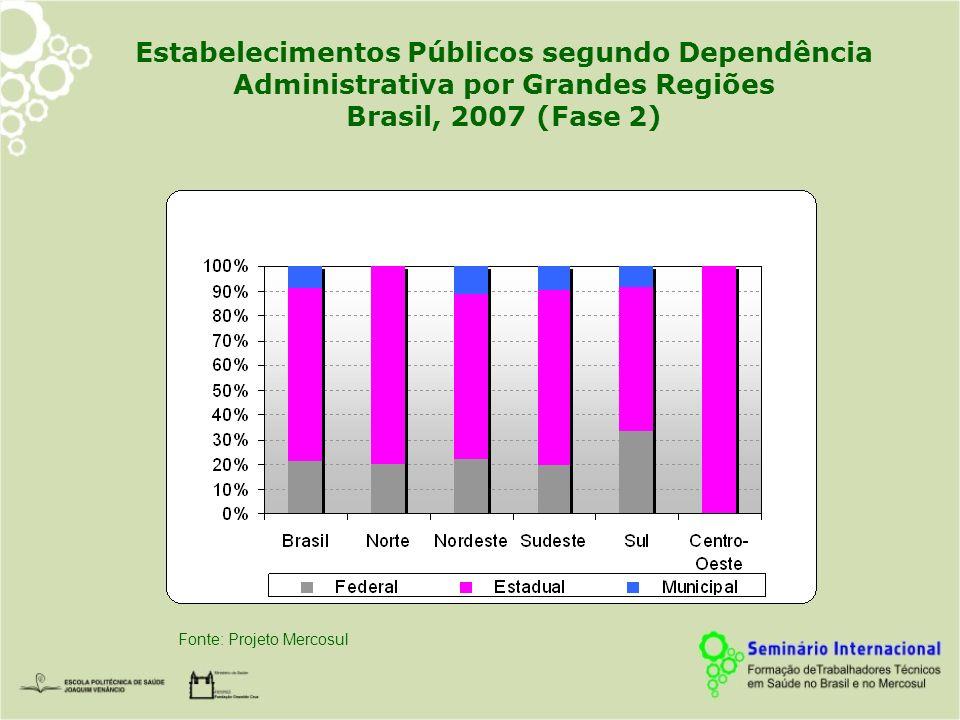 Estabelecimentos Públicos segundo Dependência Administrativa por Grandes Regiões Brasil, 2007 (Fase 2) Fonte: Projeto Mercosul