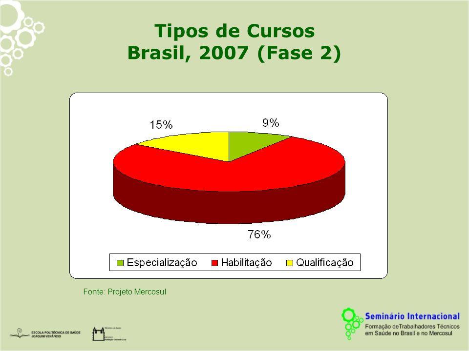 Principais Subáreas de Formação em Saúde Brasil, 2007 (Fase 2) Fonte: Projeto Mercosul