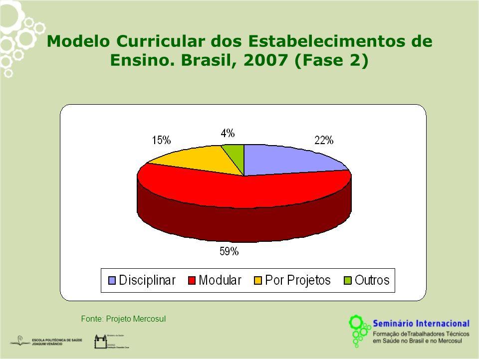 Modelo Curricular dos Estabelecimentos de Ensino. Brasil, 2007 (Fase 2) Fonte: Projeto Mercosul