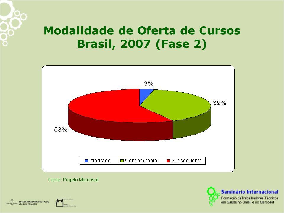 Modalidade de Oferta de Cursos Brasil, 2007 (Fase 2) Fonte: Projeto Mercosul