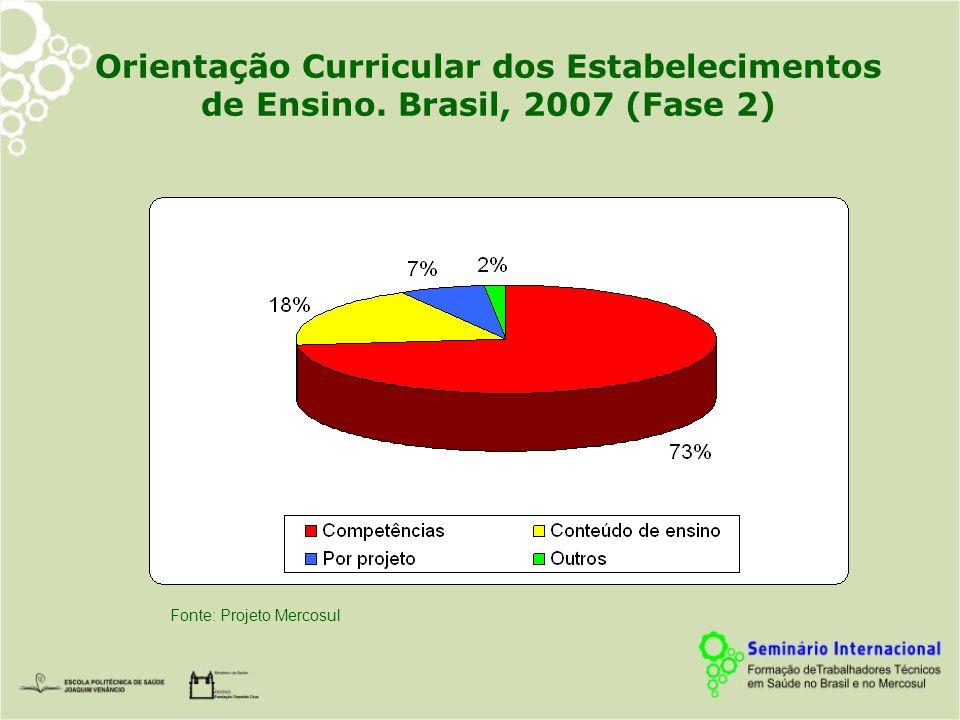 Orientação Curricular dos Estabelecimentos de Ensino. Brasil, 2007 (Fase 2) Fonte: Projeto Mercosul