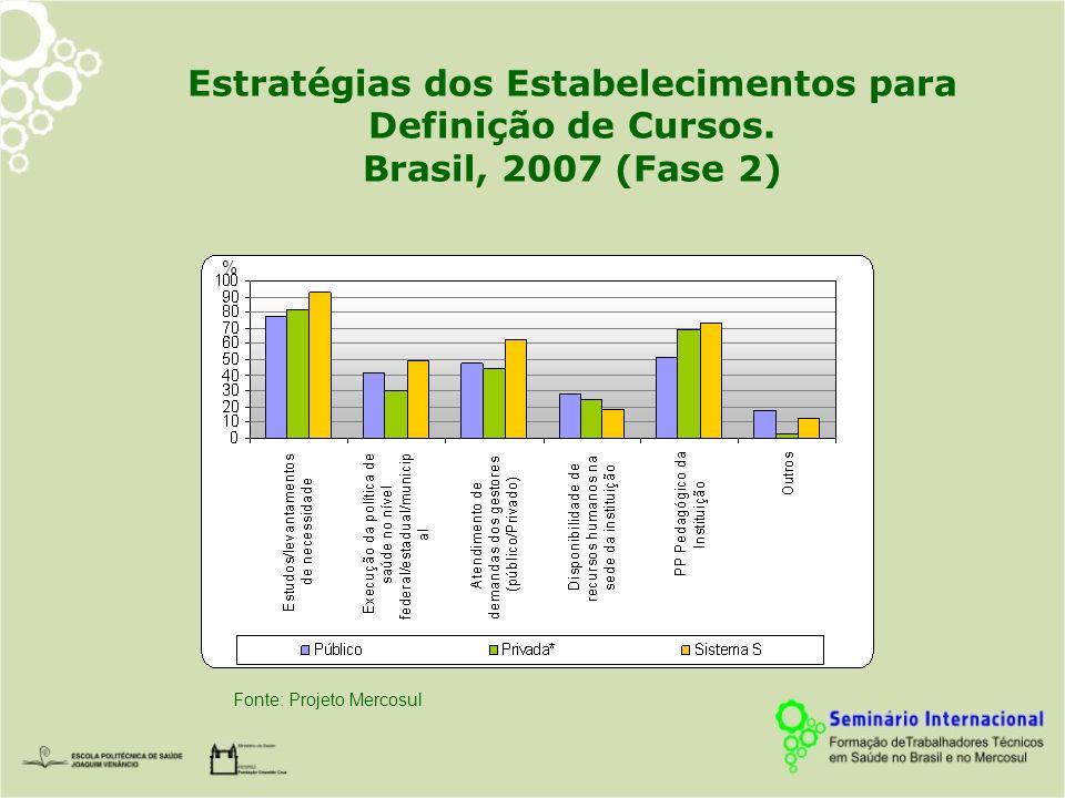 Estratégias dos Estabelecimentos para Definição de Cursos. Brasil, 2007 (Fase 2) Fonte: Projeto Mercosul %