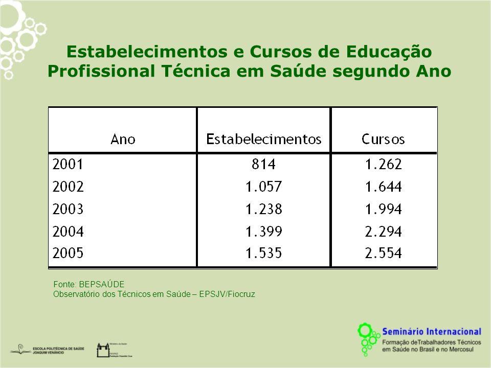 Estabelecimentos e Cursos de Educação Profissional Técnica em Saúde segundo Ano Fonte: BEPSAÚDE Observatório dos Técnicos em Saúde – EPSJV/Fiocruz
