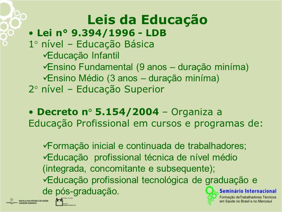 Leis da Educação Lei n° 9.394/1996 - LDB 1° nível – Educação Básica Educação Infantil Ensino Fundamental (9 anos – duração miníma) Ensino Médio (3 ano