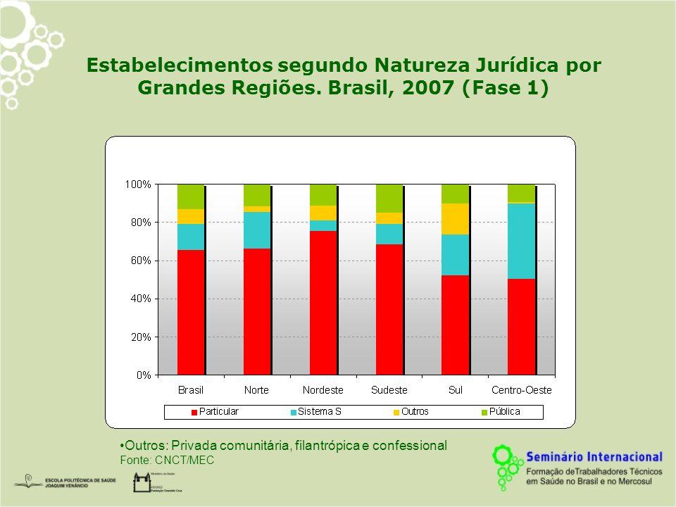 Estabelecimentos segundo Natureza Jurídica por Grandes Regiões. Brasil, 2007 (Fase 1) Outros: Privada comunitária, filantrópica e confessional Fonte: