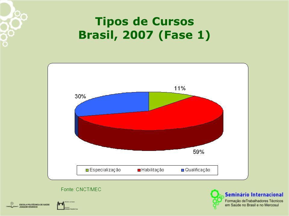 Tipos de Cursos Brasil, 2007 (Fase 1) Fonte: CNCT/MEC