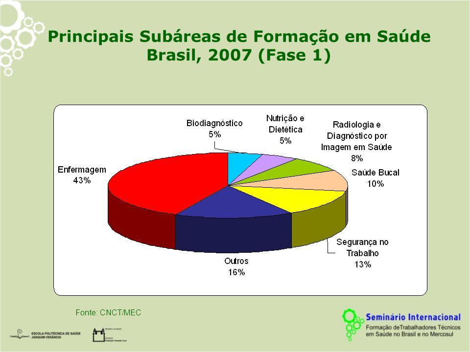 Principais Subáreas de Formação em Saúde Brasil, 2007 (Fase 1) Fonte: CNCT/MEC