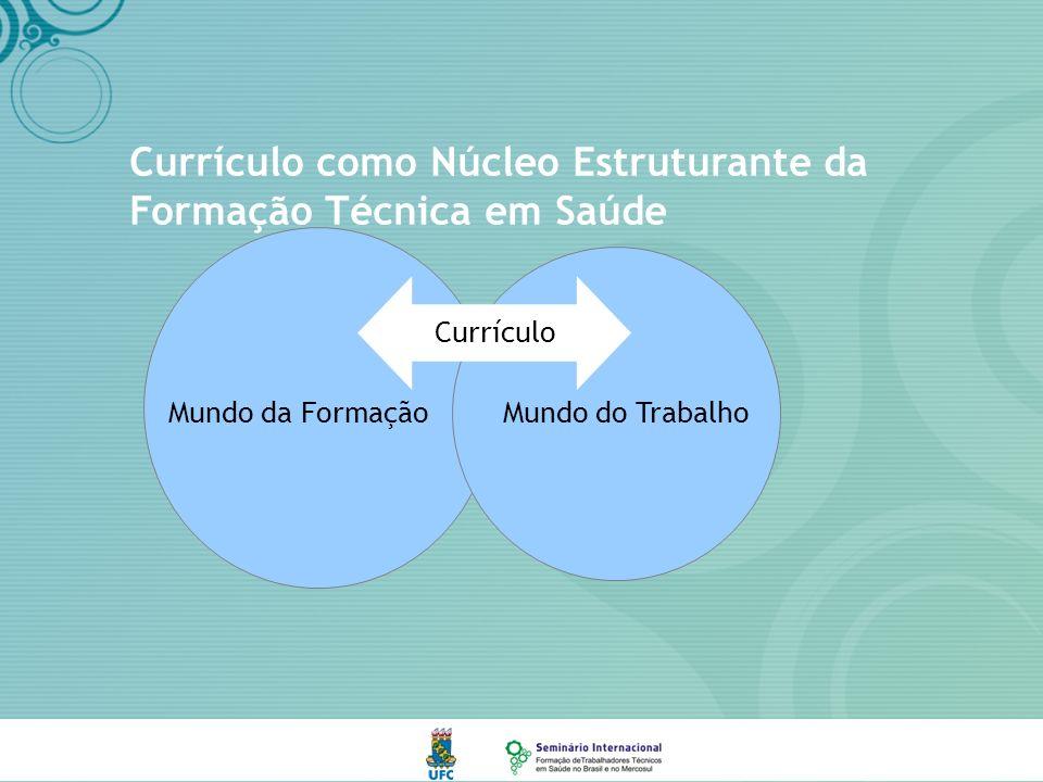 Currículo como Núcleo Estruturante da Formação Técnica em Saúde Currículo Mundo da FormaçãoMundo do Trabalho