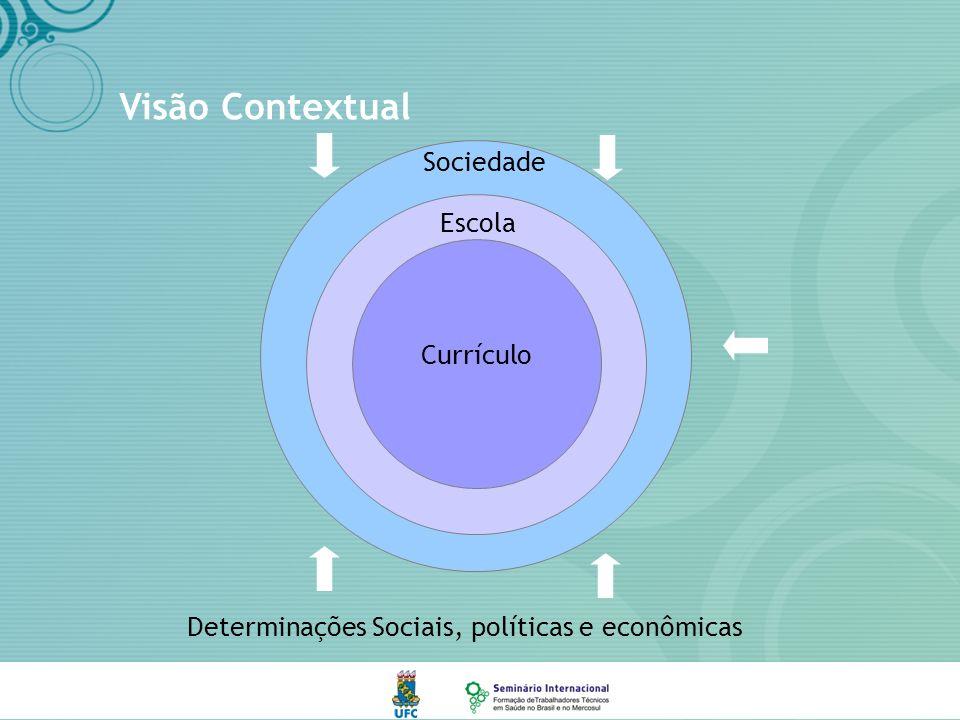 Sociedade Visão Contextual Determinações Sociais, políticas e econômicas Escola Currículo