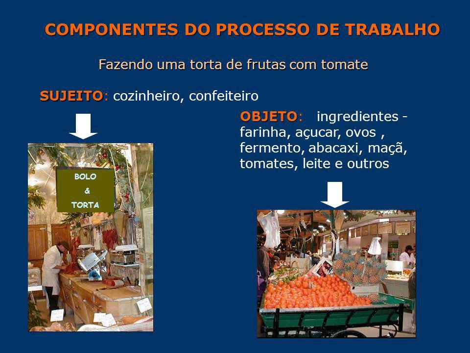 BOLO & TORTA COMPONENTES DO PROCESSO DE TRABALHO Fazendo uma torta de frutas com tomate SUJEITO SUJEITO: cozinheiro, confeiteiro OBJETO OBJETO: ingred