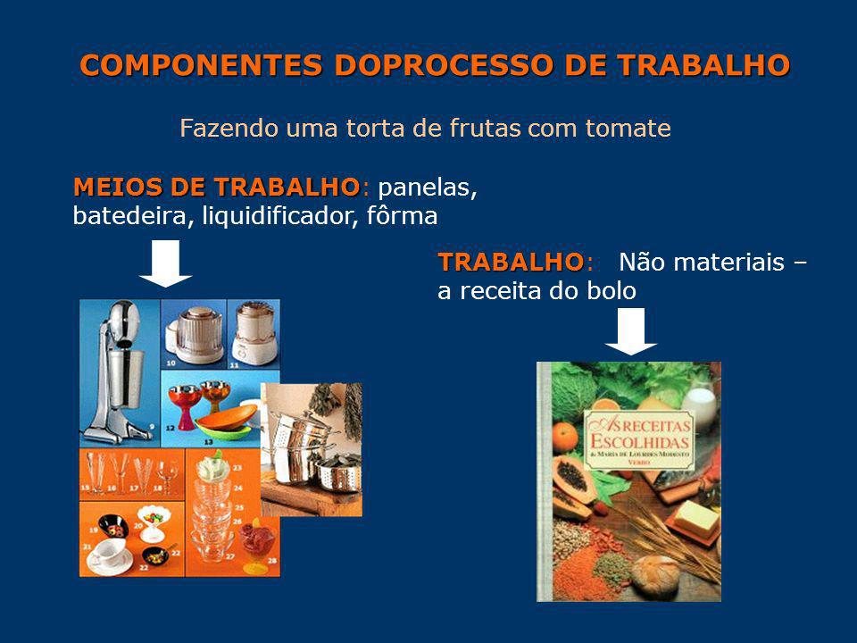 COMPONENTES DOPROCESSO DE TRABALHO Fazendo uma torta de frutas com tomate MEIOS DE TRABALHO MEIOS DE TRABALHO: panelas, batedeira, liquidificador, fôr