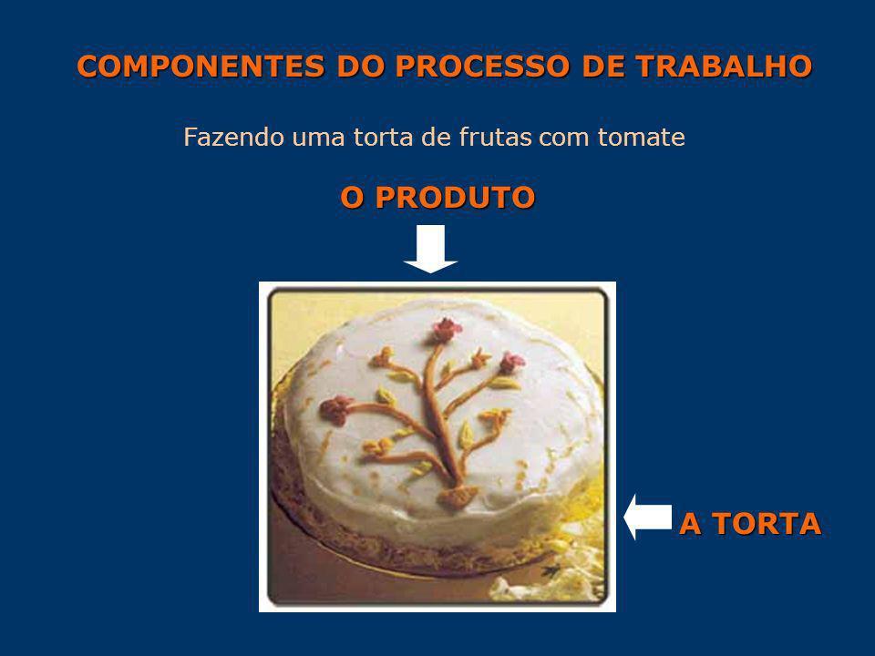COMPONENTES DO PROCESSO DE TRABALHO Fazendo uma torta de frutas com tomate O PRODUTO A TORTA