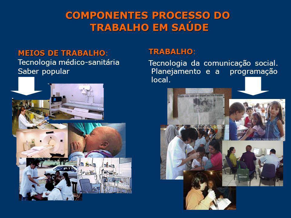 COMPONENTES PROCESSO DO TRABALHO EM SAÚDE TRABALHO EM SAÚDE MEIOS DE TRABALHO MEIOS DE TRABALHO: Tecnologia médico-sanitária Saber popular TRABALHO TR