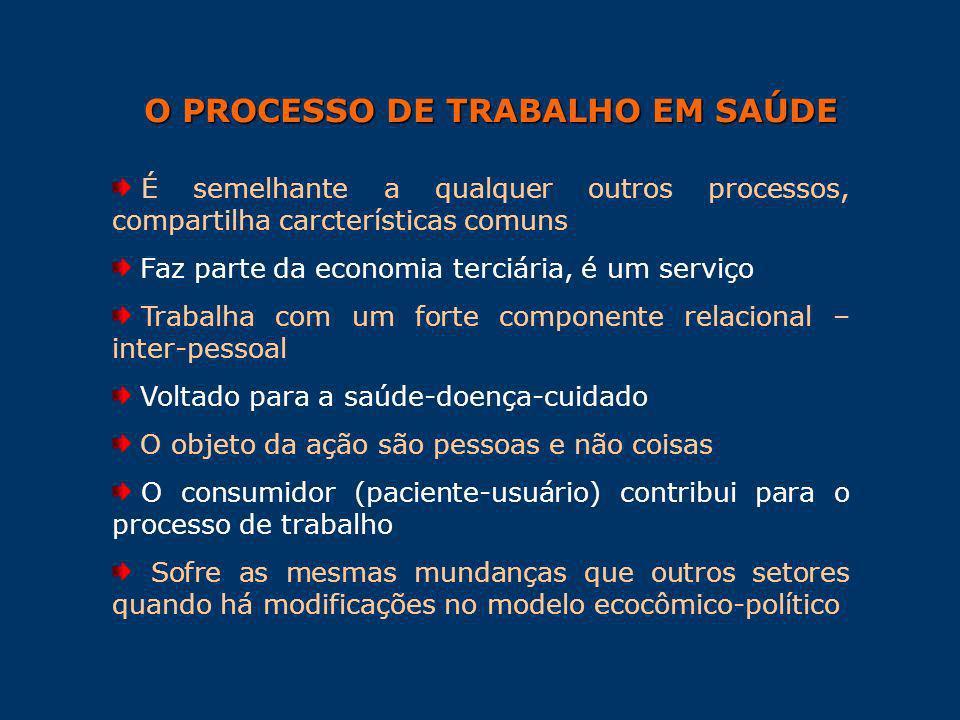 O PROCESSO DE TRABALHO EM SAÚDE É semelhante a qualquer outros processos, compartilha carcterísticas comuns Faz parte da economia terciária, é um serv