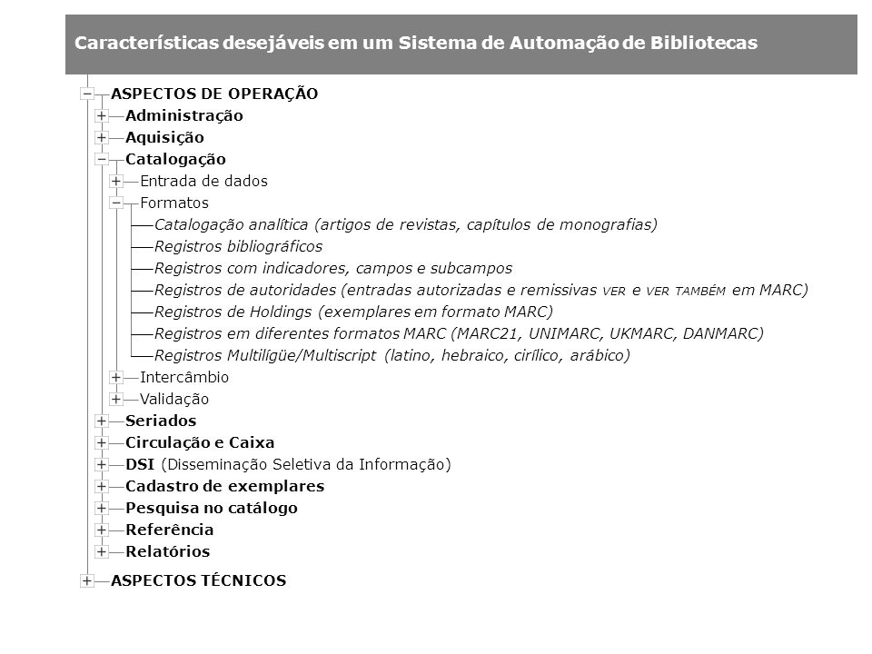 Características desejáveis em um Sistema de Automação de Bibliotecas Administração Aquisição Catalogação Entrada de dados Formatos Intercâmbio Validaç