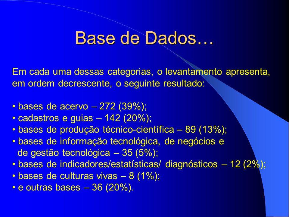 Base de Dados… Em cada uma dessas categorias, o levantamento apresenta, em ordem decrescente, o seguinte resultado: bases de acervo – 272 (39%); cadas