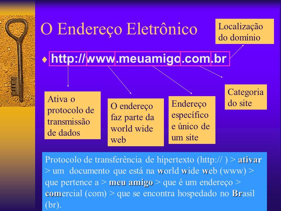 O Endereço Eletrônico http://www.meuamigo.com.br Ativa o protocolo de transmissão de dados O endereço faz parte da world wide web Endereço específico e único de um site Categoria do site Localização do domínio ativa www meu amigo comBr Protocolo de transferência de hipertexto (http:// ) > ativar > um documento que está na world wide web (www) > que pertence a > meu amigo > que é um endereço > comercial (com) > que se encontra hospedado no Brasil (br).