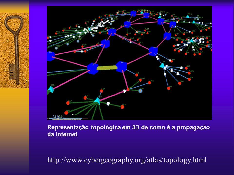 http://www.cybergeography.org/atlas/topology.html Representação topológica em 3D de como é a propagação da internet
