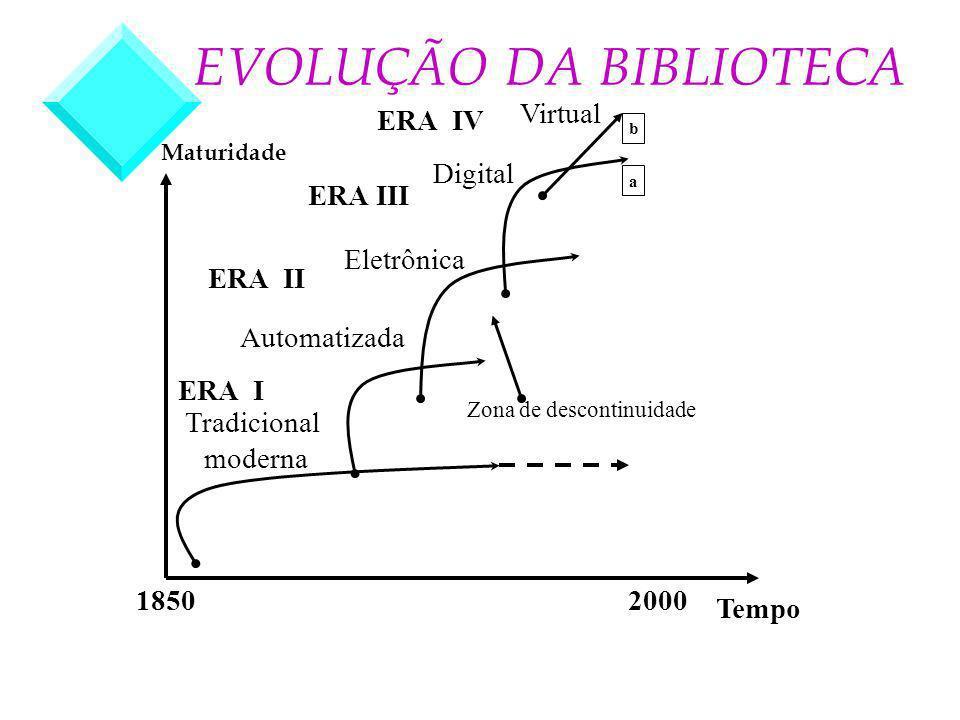 Virtual Digital Tradicional moderna Eletrônica Zona de descontinuidade Tempo 20001850 EVOLUÇÃO DA BIBLIOTECA Maturidade b a Automatizada ERA II ERA I ERA III ERA IV