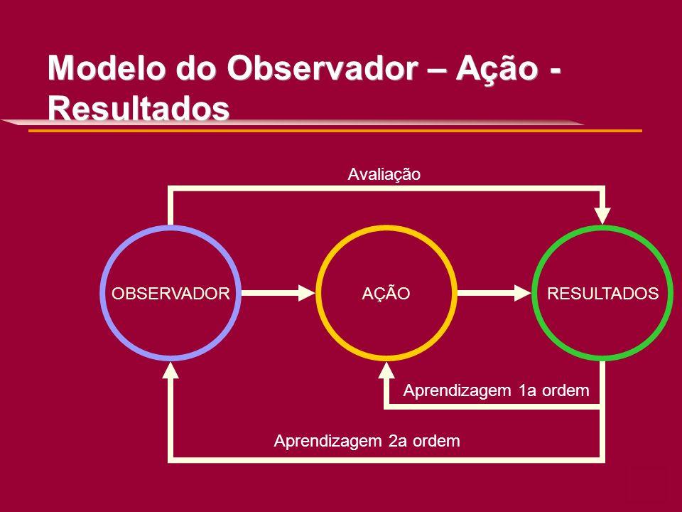 Modelo do Observador – Ação - Resultados AÇÃORESULTADOSOBSERVADOR Aprendizagem 1a ordem Aprendizagem 2a ordem Avaliação