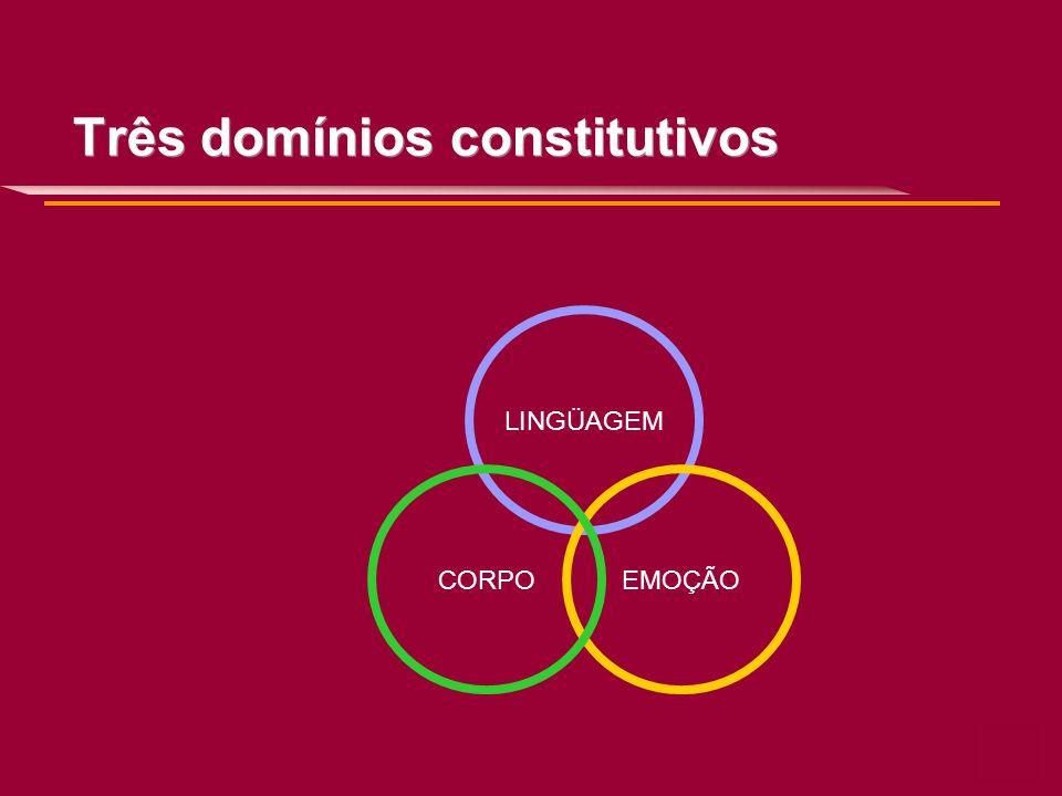 Três domínios constitutivos LINGÜAGEM EMOÇÃOCORPO