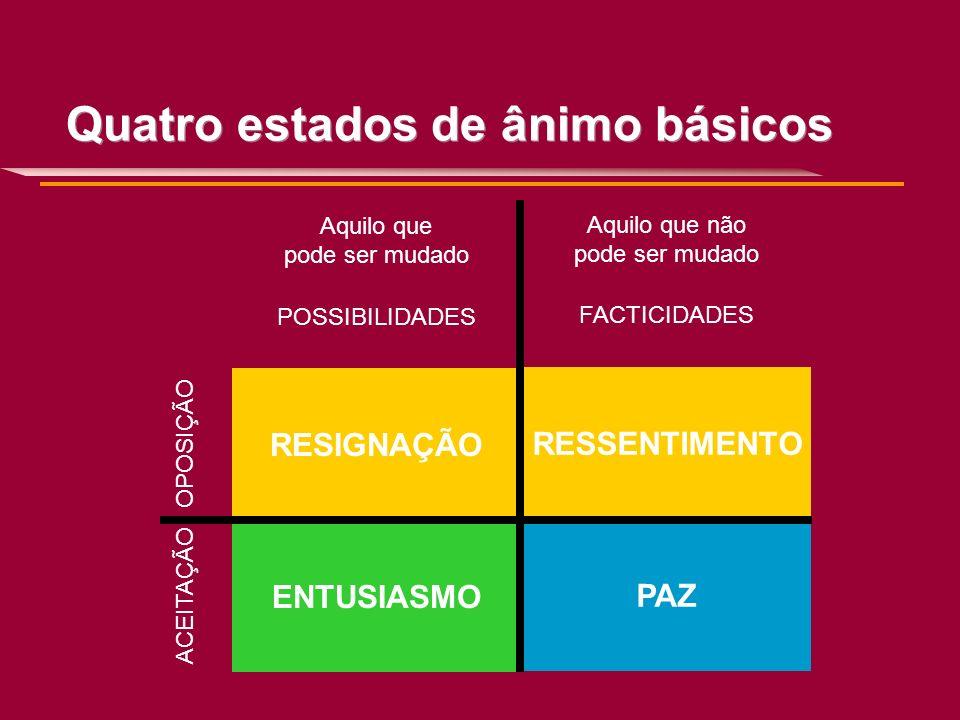 Quatro estados de ânimo básicos Aquilo que pode ser mudado Aquilo que não pode ser mudado POSSIBILIDADES FACTICIDADES RESIGNAÇÃO RESSENTIMENTO ENTUSIA