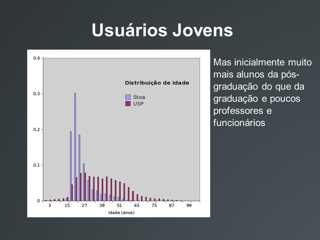 Usuários Jovens Mas inicialmente muito mais alunos da pós- graduação do que da graduação e poucos professores e funcionários