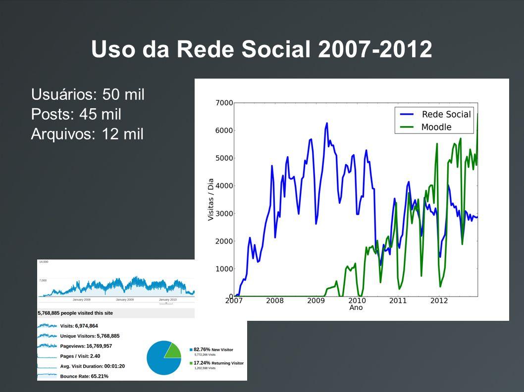 Uso da Rede Social 2007-2012 Usuários: 50 mil Posts: 45 mil Arquivos: 12 mil