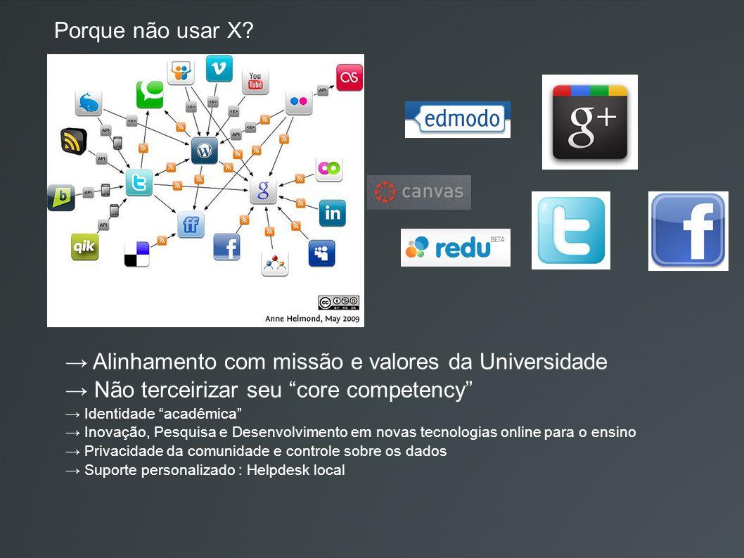Trampolina: http://flickr.com/photos/laurenmanning/1850210315/ Brincando: http://flickr.com/photos/soylentgreen23/ Rede de serviços: http://www.flickr.com/photos/silvertje/3582297307/ Créditos Renato Mendes Coutinho (IFUSP) Everton Zanella Alvarenga (IFUSP) Luiz Fernando da Silva Armesto (IFUSP) Edgar Zanella Alvarenga (IFUSP) Fernando Henrique (IME) Celso Lourenço (IFUSP) Maurício Klein (IFUSP) Paulo Mereilles (IME) Daniela Feitosa (Colivre) Rodrigo Souto (Colivre) Beraldo Leal (IME) Aurélio A.