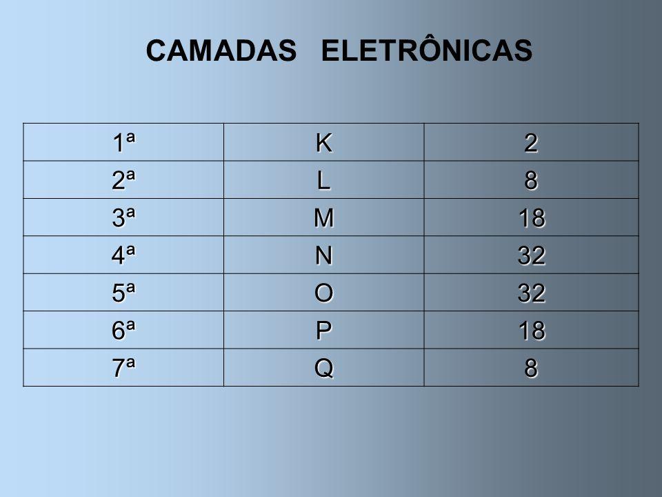 CAMADAS ELETRÔNICAS 1ªK2 2ªL8 3ªM18 4ªN32 5ªO32 6ªP18 7ªQ8