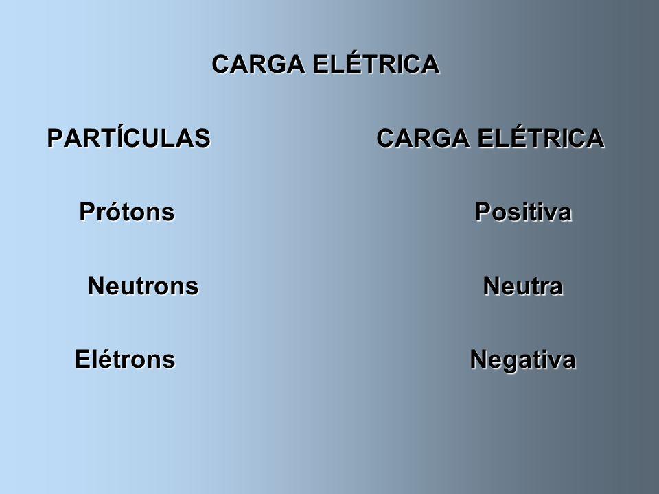 ÍONS São átomos eletricamente desequilibrados Positivo Cátions Positivo CátionsÍon Negativo Ânion Negativo Ânion
