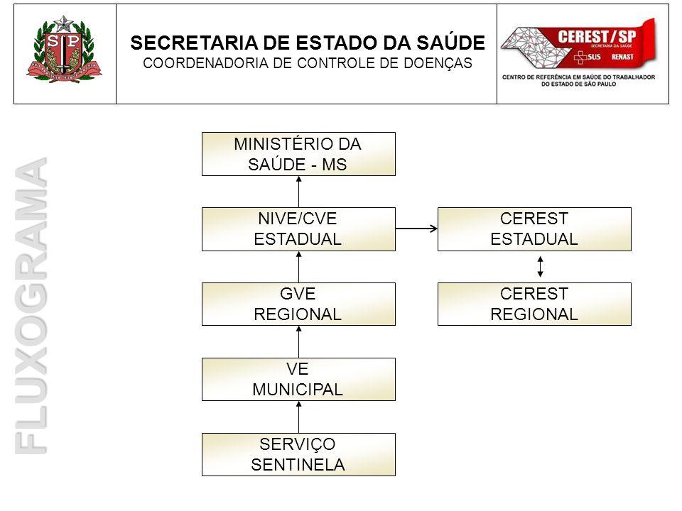 SECRETARIA DE ESTADO DA SAÚDE COORDENADORIA DE CONTROLE DE DOENÇAS SERVIÇO SENTINELA VE MUNICIPAL GVE REGIONAL MINISTÉRIO DA SAÚDE - MS CEREST ESTADUA