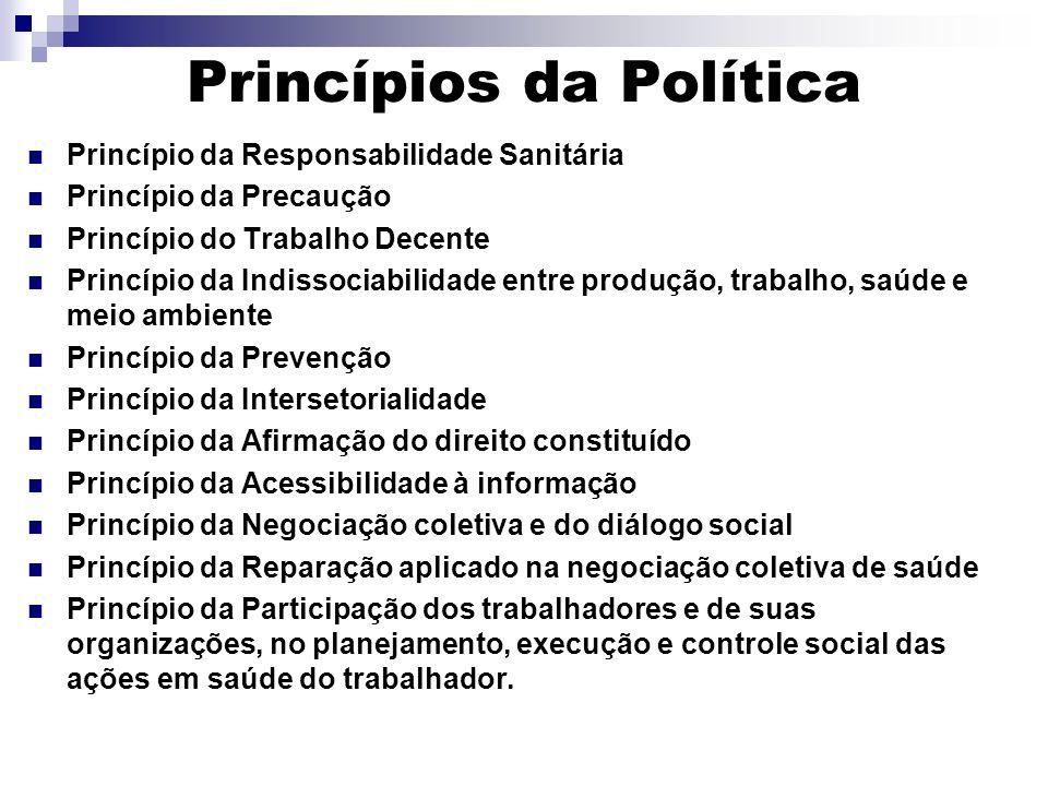 Princípios da Política Princípio da Responsabilidade Sanitária Princípio da Precaução Princípio do Trabalho Decente Princípio da Indissociabilidade en