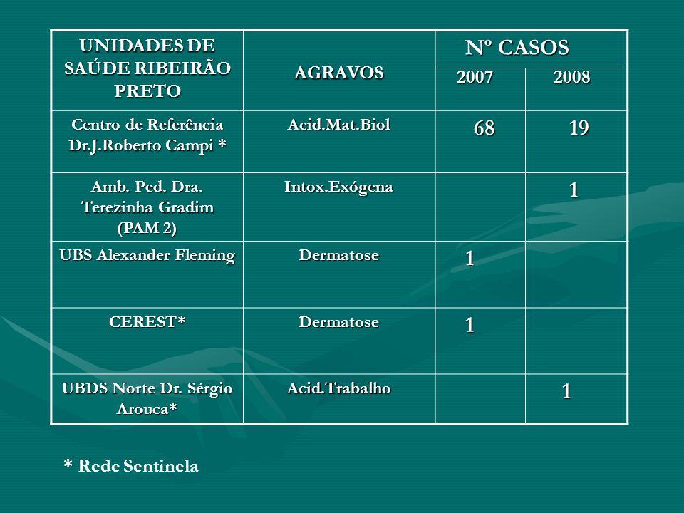 UNIDADES DE SAÚDE RIBEIRÃO PRETO AGRAVOS Nº CASOS Nº CASOS 2007 2008 2007 2008 Centro de Referência Dr.J.Roberto Campi * Acid.Mat.Biol 68 19 Amb. Ped.