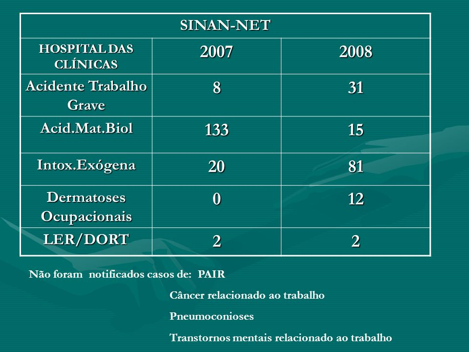 SINAN-NET HOSPITAL DAS CLÍNICAS 20072008 Acidente Trabalho Grave 831 Acid.Mat.Biol13315 Intox.Exógena2081 Dermatoses Ocupacionais 012 LER/DORT22 Não f