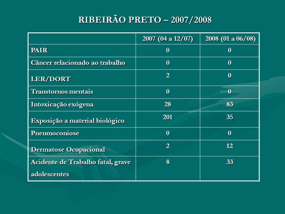 RIBEIRÃO PRETO – 2007/2008 2007 (04 a 12/07) 2008 (01 a 06/08) 2008 (01 a 06/08) PAIR00 Câncer relacionado ao trabalho 00 LER/DORT20 Transtornos menta