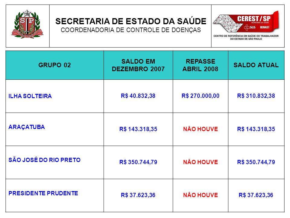 SECRETARIA DE ESTADO DA SAÚDE COORDENADORIA DE CONTROLE DE DOENÇAS GRUPO 02 SALDO EM DEZEMBRO 2007 REPASSE ABRIL 2008 SALDO ATUAL ILHA SOLTEIRA R$ 40.832,38R$ 270.000,00R$ 310.832,38 ARAÇATUBA R$ 143.318,35NÂO HOUVER$ 143.318,35 SÃO JOSÉ DO RIO PRETO R$ 350.744,79NÂO HOUVER$ 350.744,79 PRESIDENTE PRUDENTE R$ 37.623,36NÂO HOUVER$ 37.623,36
