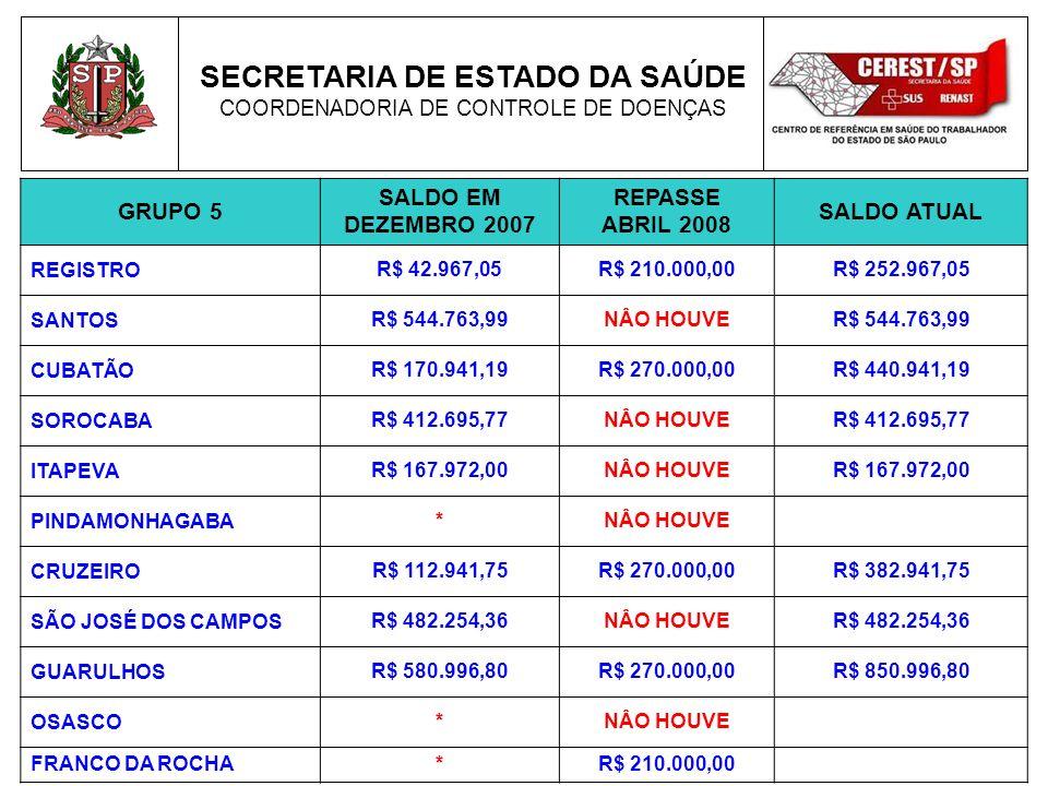 SECRETARIA DE ESTADO DA SAÚDE COORDENADORIA DE CONTROLE DE DOENÇAS GRUPO 5 SALDO EM DEZEMBRO 2007 REPASSE ABRIL 2008 SALDO ATUAL REGISTRO R$ 42.967,05R$ 210.000,00R$ 252.967,05 SANTOS R$ 544.763,99NÂO HOUVER$ 544.763,99 CUBATÃO R$ 170.941,19R$ 270.000,00R$ 440.941,19 SOROCABA R$ 412.695,77NÂO HOUVER$ 412.695,77 ITAPEVA R$ 167.972,00NÂO HOUVER$ 167.972,00 PINDAMONHAGABA *NÂO HOUVE CRUZEIRO R$ 112.941,75R$ 270.000,00R$ 382.941,75 SÃO JOSÉ DOS CAMPOS R$ 482.254,36NÂO HOUVER$ 482.254,36 GUARULHOS R$ 580.996,80R$ 270.000,00R$ 850.996,80 OSASCO *NÂO HOUVE FRANCO DA ROCHA*R$ 210.000,00